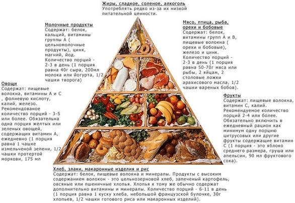 питание при всд