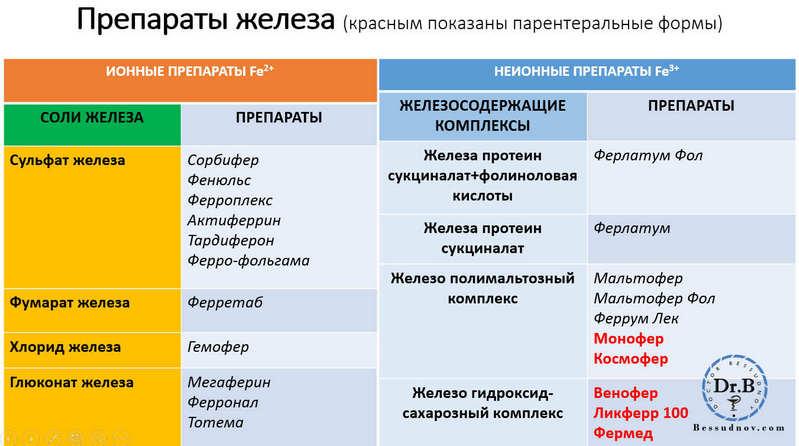 препараты железа таблица сайт