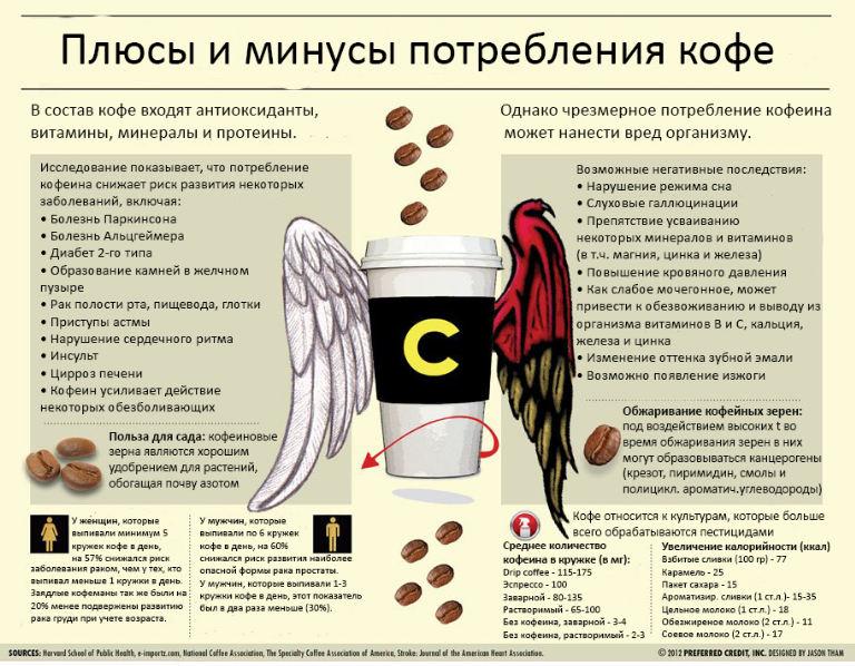 plyusy-i-minusy-kofe