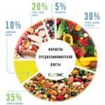 Средиземноморская диета как привычка здорового питания
